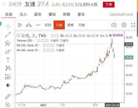 (圖三:面板友達股價在 4 月 28 日達到最高峰,鉅亨網)