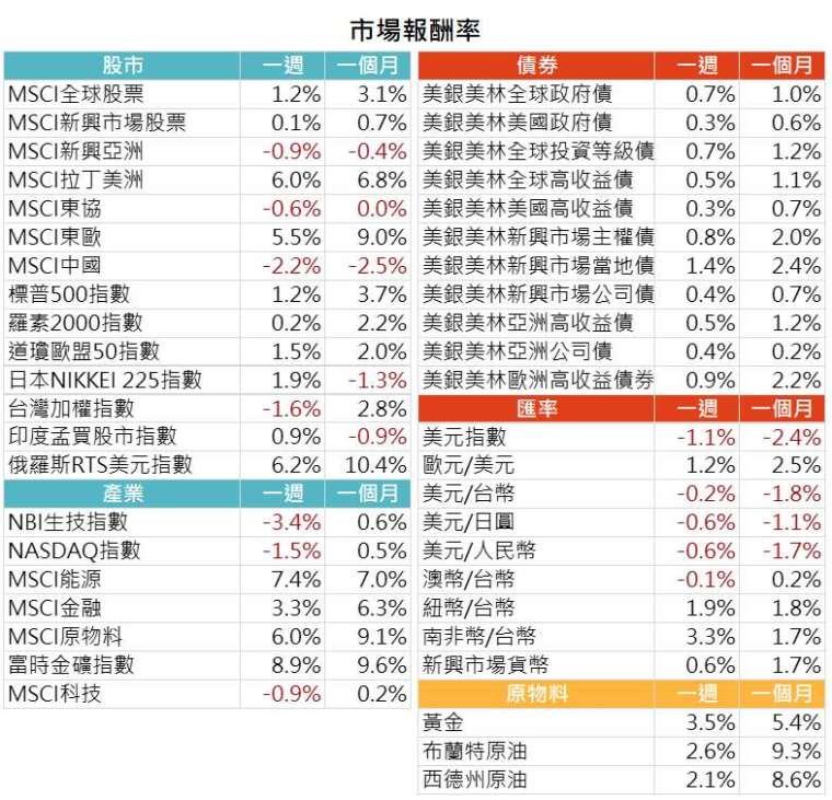 資料來源: Bloomberg,2021/5/10(圖中顯示數據為週漲跌幅結果,資料截至2021/5/7)