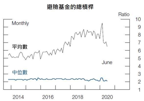 資料來源: Fed Financial Stability Report,「鉅亨買基金」整理,2021/5/7。前兩張圖為過去30年間每月資產風險溢價分佈表。