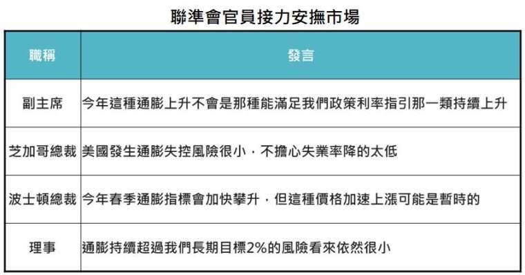 資料來源:Bloomberg,「鉅亨買基金」整理,2021/5/6。