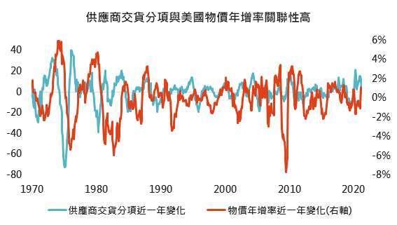 資料來源: Bloomberg,「鉅亨買基金」整理,上圖時間範圍為1955-2021,當ISM製造業供應商交貨分項超過60時設為基期,正常範圍為第一與第三四分位數之間,2021/5/6。