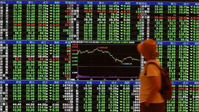 台股急殺一度摜破半年線。(圖:AFP)