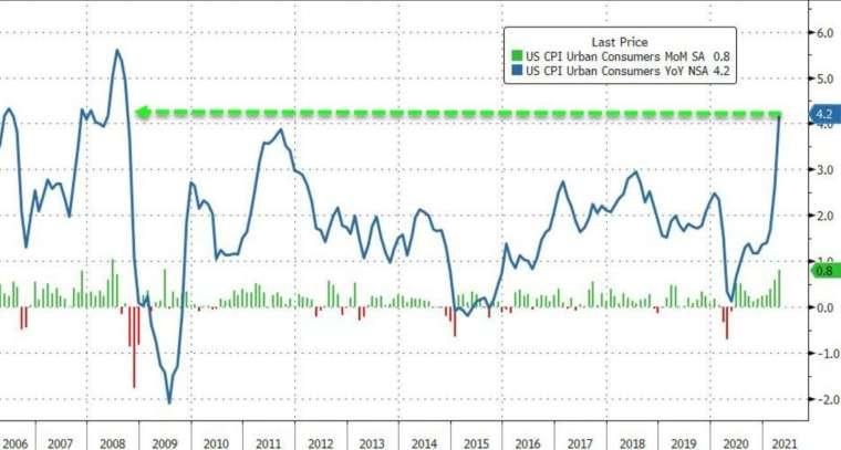 綠線:美國CPI月增率,藍線:美國CPI年增率 (圖:Zerohedge)