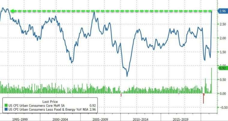 綠線:美國核心CPI月增率,藍線:美國核心CPI年增率 (圖:Zerohedge)