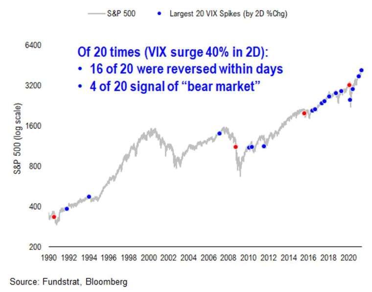 1990年至今VIX兩日內飆漲40%歷次情形。取自MarketWatch