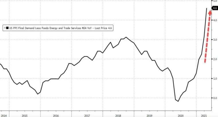 排除多項波動因子後,美國 4 月核心 PPI 年增率飆至歷史新高 (圖:Zerohedge)