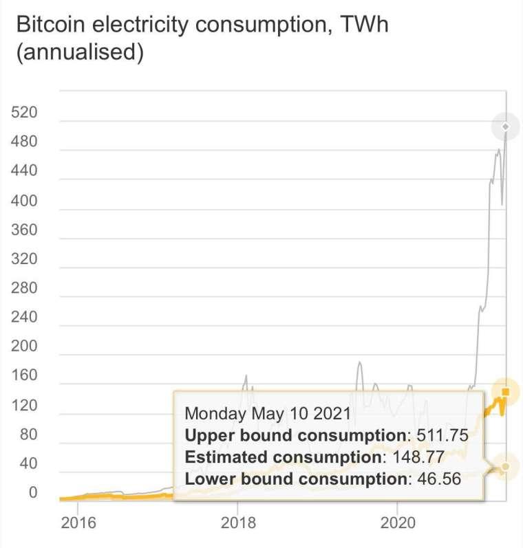 馬斯克再推文稱,比特幣電耗太誇張 (圖片:馬斯克推特)