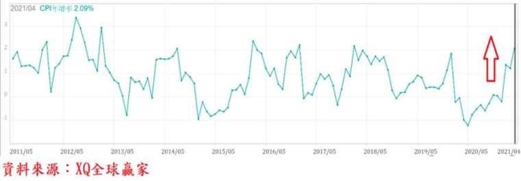 圖、台灣消費者物價指數年增率走勢
