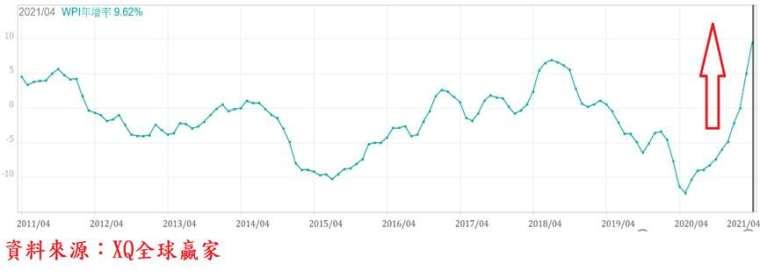 圖、台灣躉售物價指數(WPI)年增率走勢