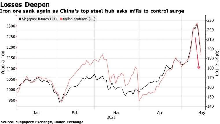 鐵礦砂價格急跌 (圖表取自彭博)