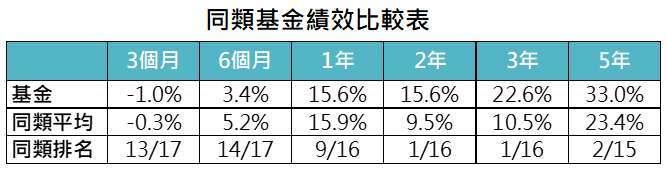 資料來源:MorningStar,「鉅亨買基金」整理,績效以美元計算至 2021/4/30。同類基金為台灣核備可銷售之亞洲高收益債券類別主級別基金。此資料僅為歷史數據模擬回測,不為未來投資獲利之保證,在不同指數走勢、比重與期間下,可能得到不同數據結果。