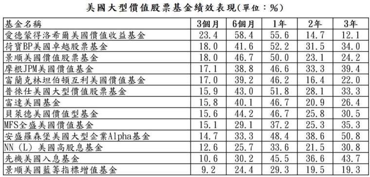 資料來源:晨星;資料日期:截至 2021/4/30;報酬率統一以美元計算。