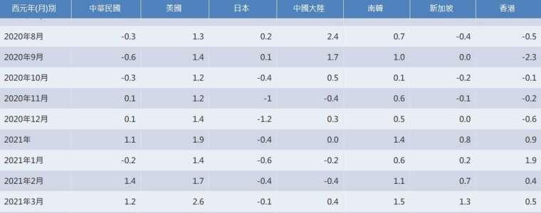 主要國家 CPI 年增率變化 (圖表取自行政院主計總處)