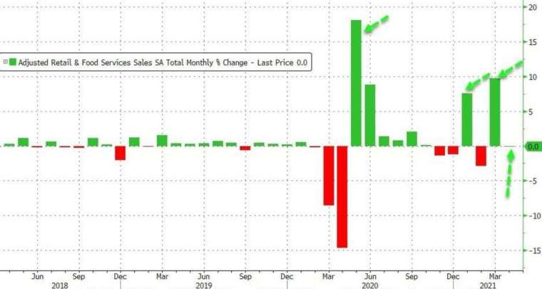 美國 4 月零售銷售按月零增長 (圖:Zerohedge)