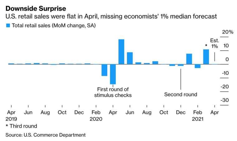 美國 4 月零售銷售意外與上月持平,遜於預期的 1% (圖:Bloomberg)