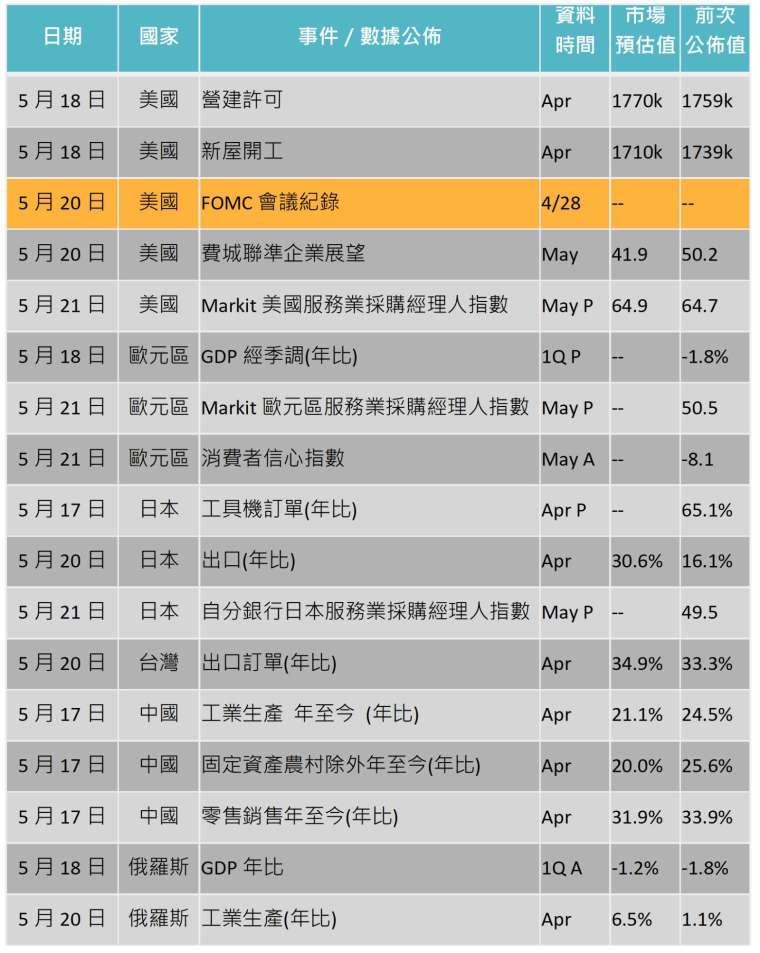 資料來源: Bloomberg,「鉅亨買基金」整理,2021/5/13。
