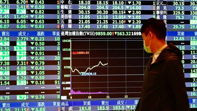 本土新增333例 台股失守半年線 外資終止連5賣回頭大買333億元。(圖:AFP)