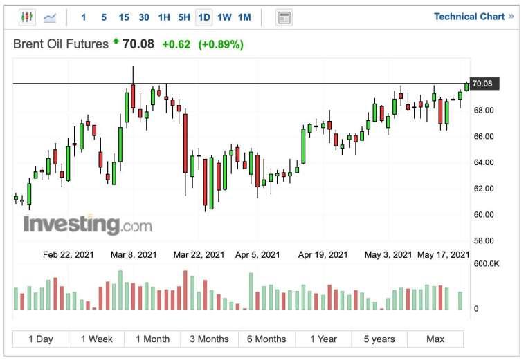 布蘭特原油期貨價格日線圖 (圖:Investing.com)