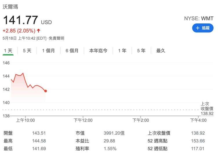 沃爾瑪股價日線圖 (圖:Google)
