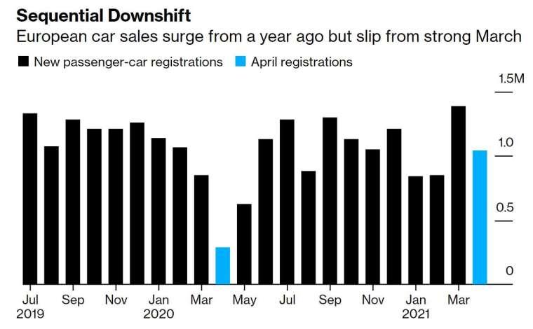歐洲 4 月份新車註冊量較低點猛增 256%(圖片:彭博社)