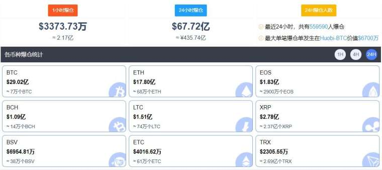 最近 24 小時,加密市場約有 55.9 萬人爆倉 (圖片:比特幣家園)