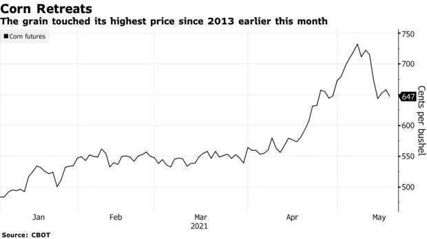 玉米期貨價格走勢 (圖:Bloomberg)