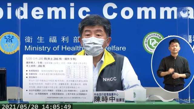 本土確診新增286例、死亡1例 近月曾赴萬華有症狀務必採檢。(圖:取自疾管署直播)