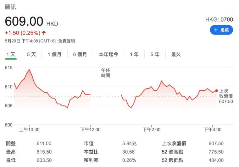 騰訊盤後股價 (圖:Google)