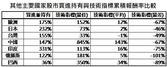 資料來源:Bloomberg,「鉅亨買基金」整理,分別採道瓊歐洲 600、日經 225、台灣加權、MSCI 中國、MSCI 印度、MSCI 俄羅斯與 MSCI 巴西指數,資料期間: 2009/3/9-2020/2/19。此資料僅為歷史數據模擬回測,不為未來投資獲利之保證,在不同指數走勢、比重與期間下,可能得到不同數據結果。