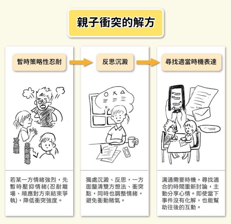 「適當表達策略」包含三個階段,透過衝突降溫、自我反芻、正向溝通,轉化調節對立關係。 圖│研之有物(資料來源│葉光輝)