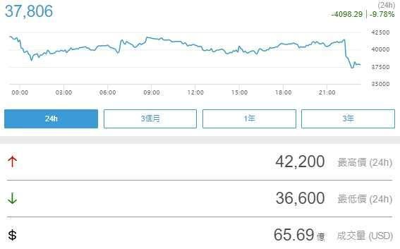 比特幣跌破 4 萬美元大關 (圖片:鉅亨網)