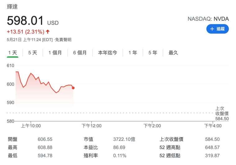 Nvidia盤中股價日線圖 (圖:Google)