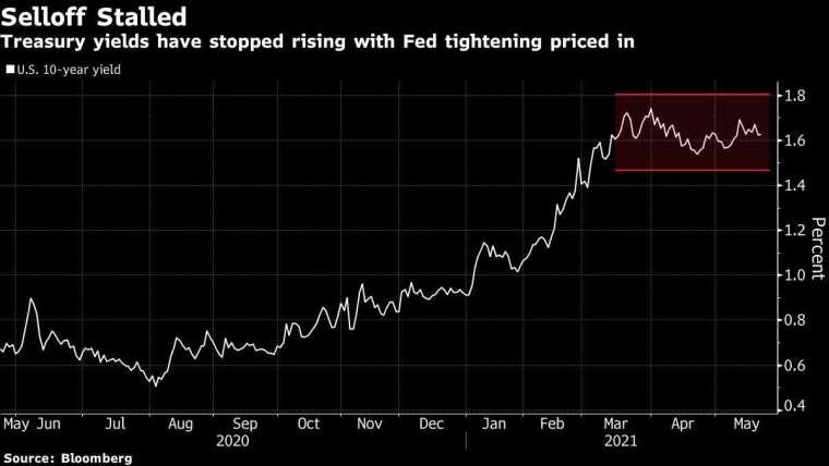 10 年期美債殖利率圖片:Bloomberg