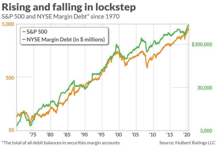 標普 500 指數與融資餘額歷史走勢 (圖: Marketwatch)