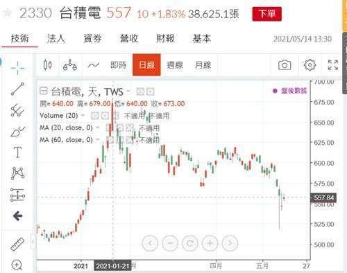 (圖二:台積電股價指數圖,鉅亨網)