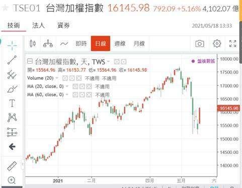 (圖一:台股加權股價指數日線圖,鉅亨網)