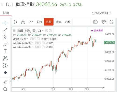 (圖五:道瓊工業股價指數日線圖,鉅亨網)