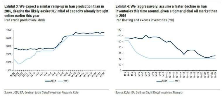 伊朗可能影響 (圖表取自 Zero Hedge)