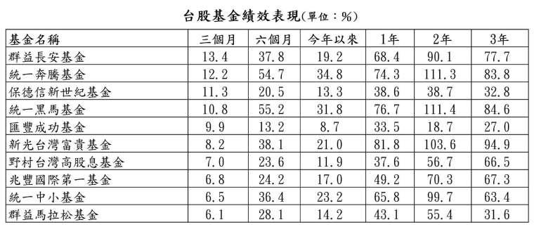 資料來源:晨星;資料日期:截至 2021/5/19;報酬率統一以新台幣計算。