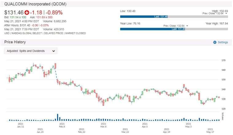 QCOM 股價走勢圖 圖片:anue鉅亨