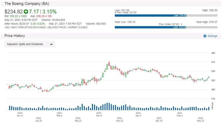 BA 股價走勢圖 圖片:anue鉅亨