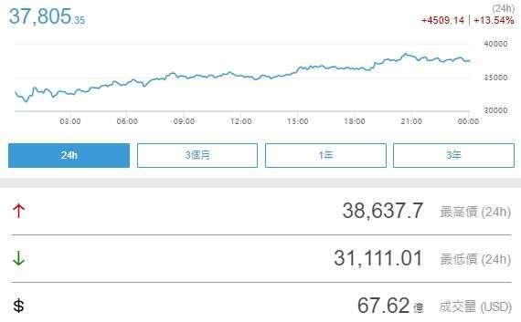 比特幣 24 小時內上漲逾 13.54% (圖片:鉅亨網)