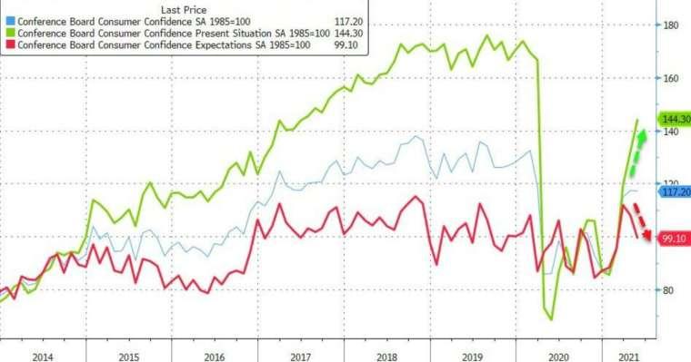 藍線:消費者信心指數,綠線:消費者現況指數,紅線:消費者信心預期指數 (圖:Zerohedge)