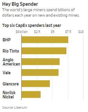 大型礦商去年 EBITDA(圖: Liberum)