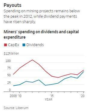 礦商資本支出與股利支出變化 (圖: Liberum)