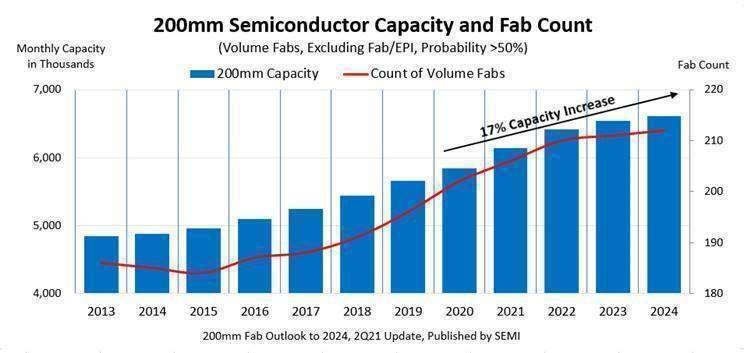 2013 年至 2024 年 8 吋晶圓已安裝產能和晶圓廠數量。(圖: SEMI 提供)