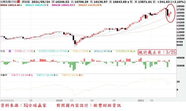 圖、台股周 K 線與外資買賣超對照圖