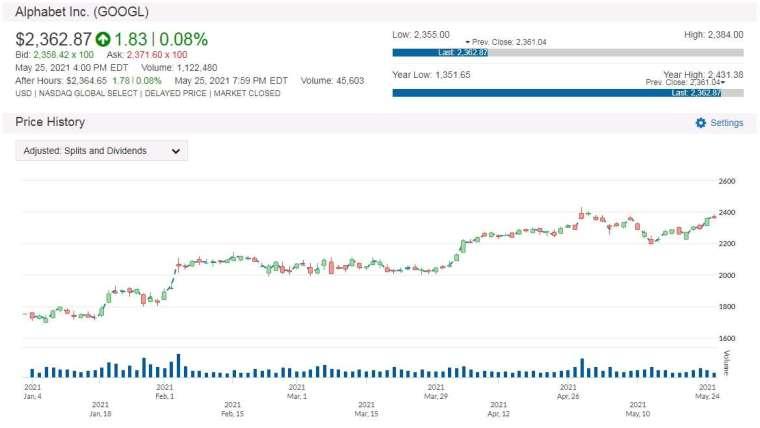 GOOGL 股價走勢圖 圖片:anue 鉅亨