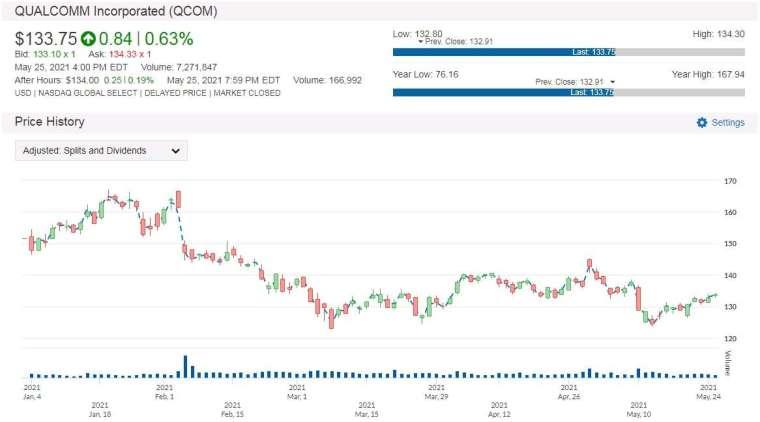 QCOM 股價走勢圖 圖片:anue 鉅亨