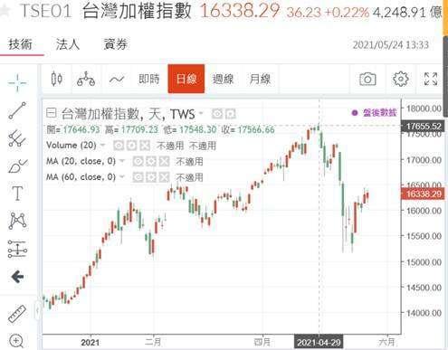 (圖二:台股加權股價指數日 K 線圖,鉅亨網)